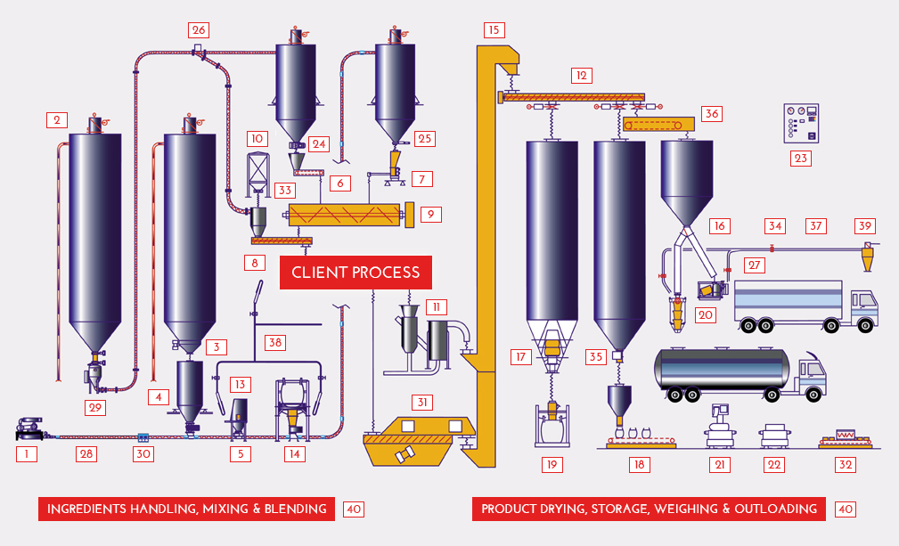 Rotolok bulk handling products graphic